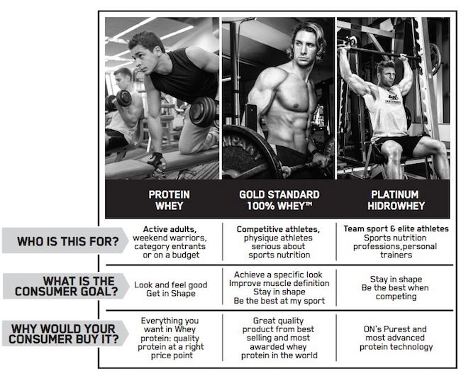 optimum nutrition protein whey besin değeri